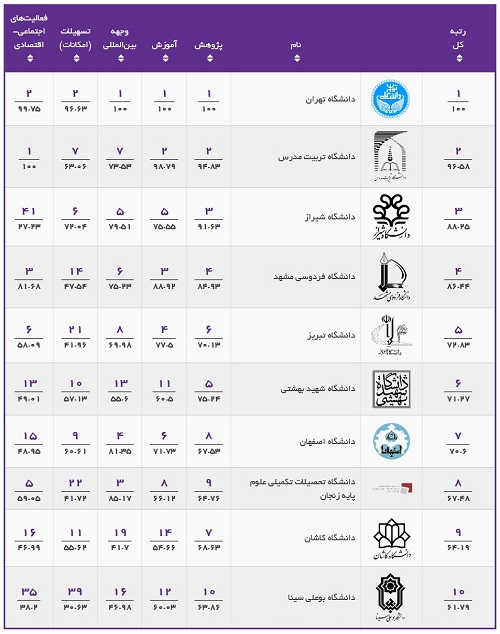 Eighth rank of Zanjan University of Science Foundation of Science in Islamic Citation Center (ISC) Ranking System among the comprehensive universities of the country